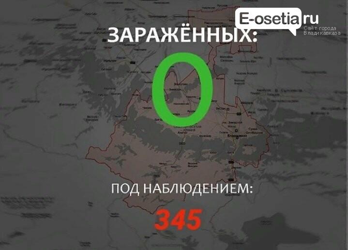 В Северной Осетии коронавируса нет, фото-1
